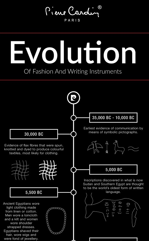 blog Image for The Evolution of Fashion and Writing Infographic