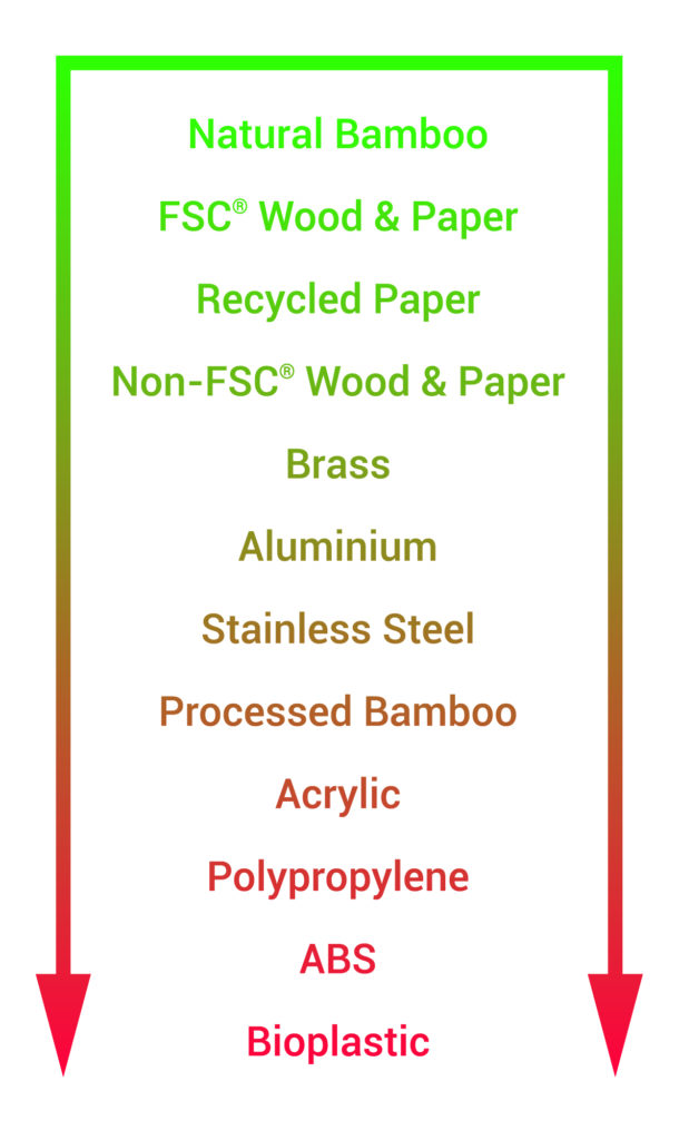 Image for The End of Life Environmental Impact of Bioplastics