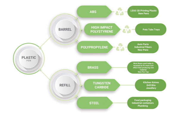 blog Image for End of Life Product Cycle: The Environmental Impact of Promotional Products